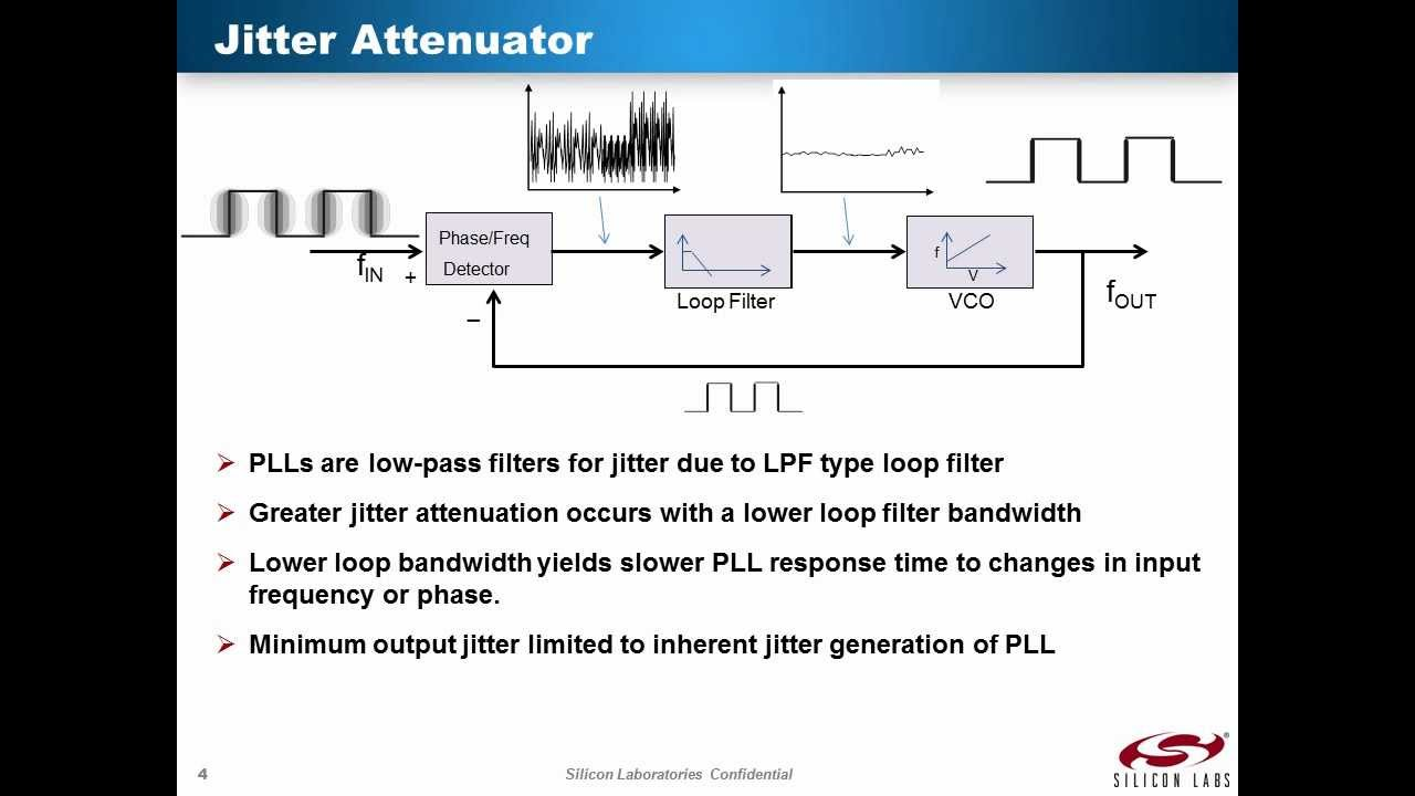 Part 2: Jitter Characteristics as Applied to PLLs and Clock Buffers
