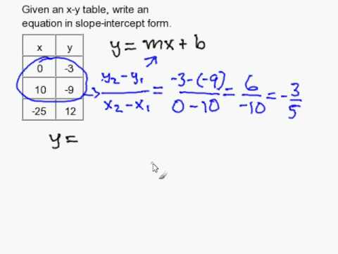Write A Slope Intercept Equation Given An X Y Table Youtube