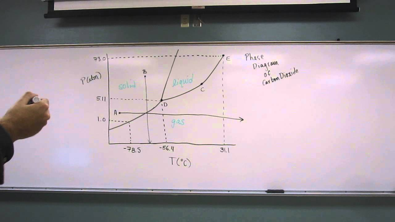 Phase diagram carbon dioxide 002 youtube phase diagram carbon dioxide 002 pooptronica Gallery