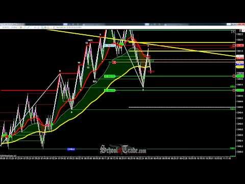 Trend Line Trading Gold Futures; SchoolOfTrade.com
