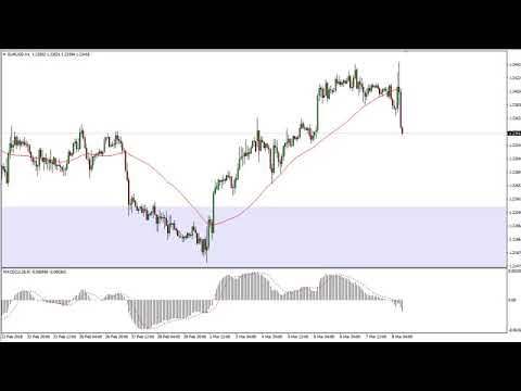 EUR/USD Technical Analysis for March 09, 2018 by FXEmpire.com