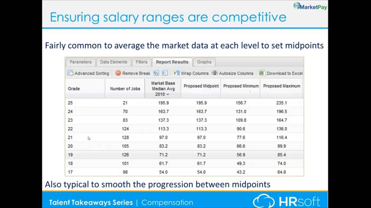 Ensuring Competitive Salary Ranges | HRsoft