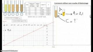 Comment utiliser une courbe d'étalonnage ?