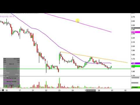 Northern Dynasty Minerals Ltd - NAK Stock Chart Technical Analysis for 02-28-17