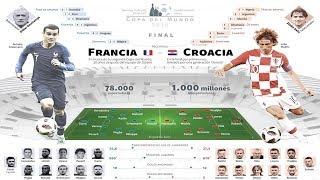 ⚽ FRANCIA VS CROACIA EN VIVO ⚽ FINAL MUNDIAL RUSIA 2018