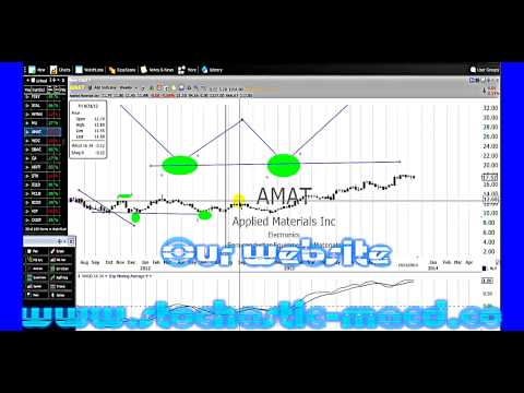 How To Swing Trade Using MACD Indicator