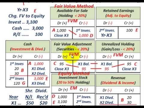 essay on fair value accounting