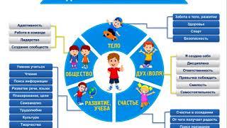 Система воспитания детей - модель развития ребенка