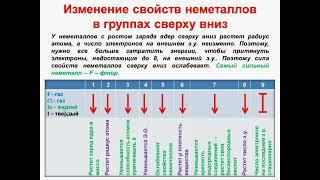 № 19. Неорганическая химия. Тема3 Периодический закон. Часть6.Изменение свойств неметаллов в группах