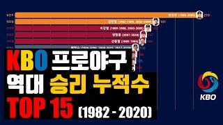 [프로야구][KBO] 투수 개인 통산 최다 승리 역대 …