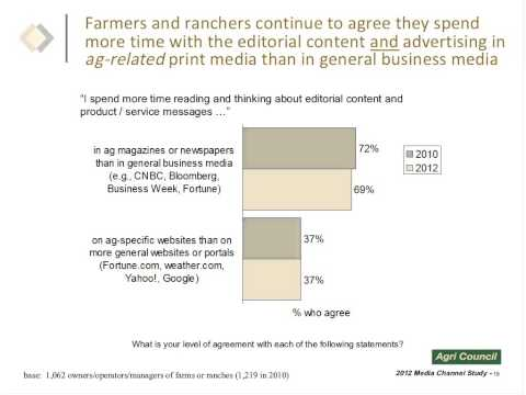 Webinar on the 2012 Agri Media Channel Study
