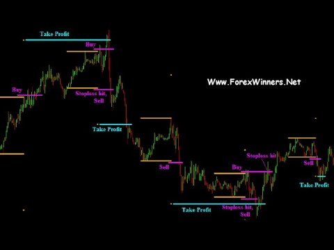 Structure based forex trading