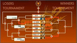 Arc System Works Fighting Game Award 2017:Guilty Gear Xrd Rev 2 Tournament