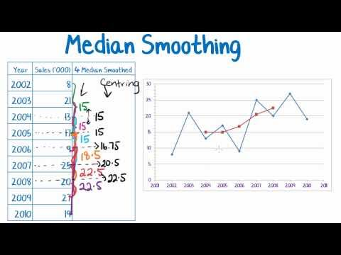 Maths Tutorial: Smoothing Time Series Data (statistics)