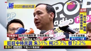 最新》旺旺中時民調:朱31% 柯25.7% 蔡12.2%