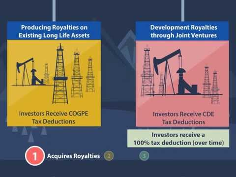 Maple Leaf Oil & Gas Royalty Income Investment Steps 2015