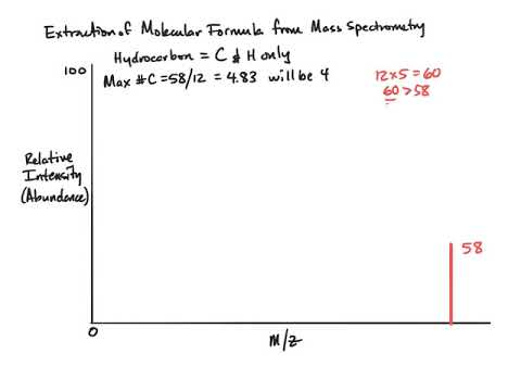 Molecular Formula From Mass Spectrometry Youtube