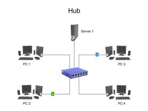 The Difference Between Hubs, Bridges, Switches and Gateways (Backbones)
