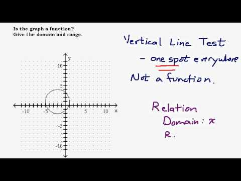 Determine If A Graph Is A Function Find The Domain And