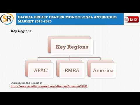 Growth of Breast Cancer Monoclonal Antibodies Market 2016-2020
