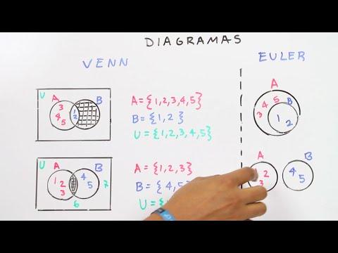 Diagramas de venn youtube diagramas de venn ccuart Image collections