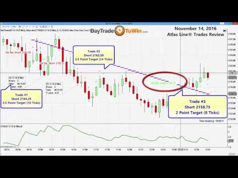 8 Points-3 trades on Atlas Line® Software | Recap, Review of Trading Signals