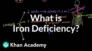 What is iron deficiency? | Hematologic System Diseases | NCLEX-RN | Khan Academy