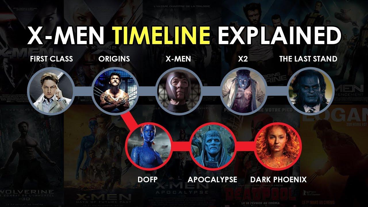 Chronologische Reihenfolge X-Men Filme
