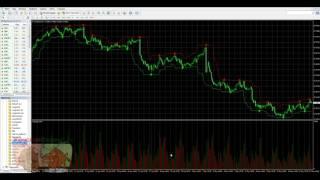 Индикаторы входа в рынок Форекс