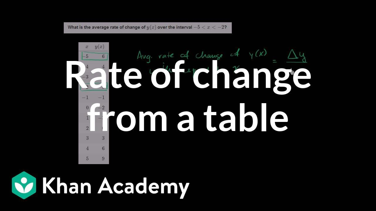 How To Find The Average Rate Of Change From A Table  Functions  Algebra I   Khan Academy