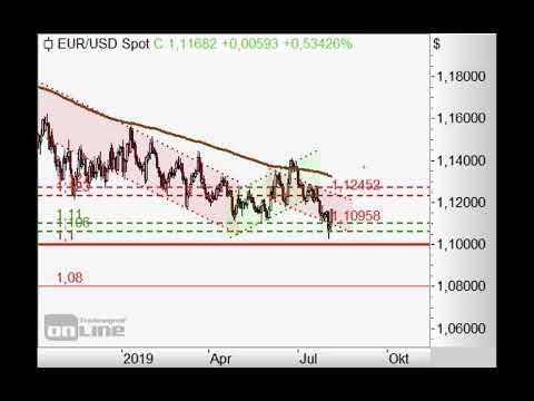 S&P500 erreicht erstes Kursziel - Chart Flash 05.08.2019