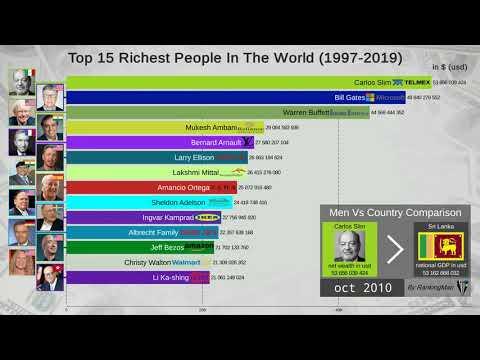 Топ-15 самых богатых людей мира (1997 - 2019)