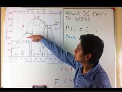 Regla de Fases de Gibbs - Grados de Libertad en Diagrama de Fases