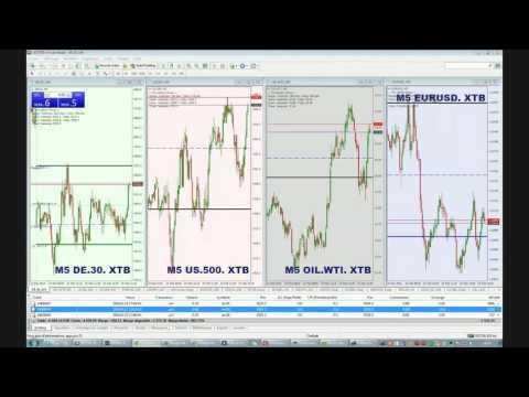 Session de Trading sur le DAX et les Actions du 23/02/2016
