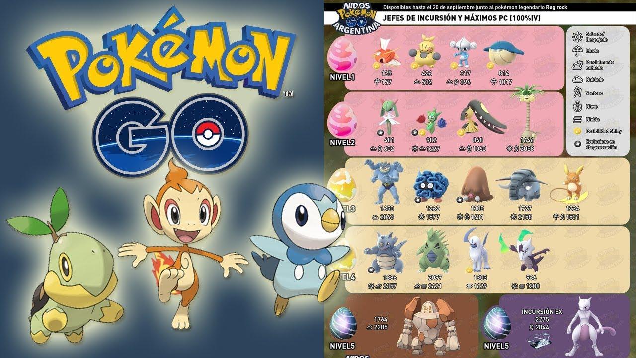 TODO APUNTA a 4 GENERACIÓN en Pokémon GO! LISTA de NUEVOS JEFES de ...