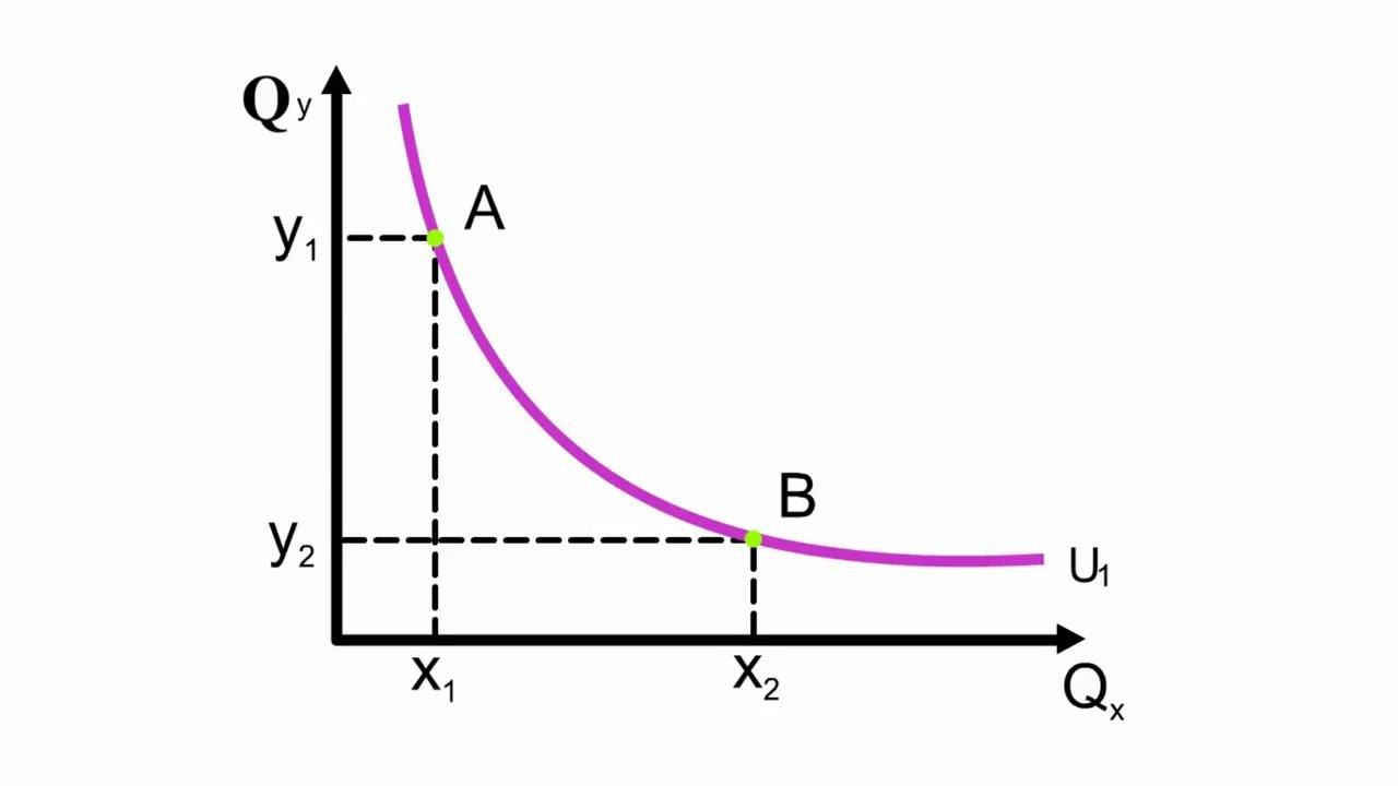 Решение задач на построение кривых безразличия как решить решение задач с помощью уравнений