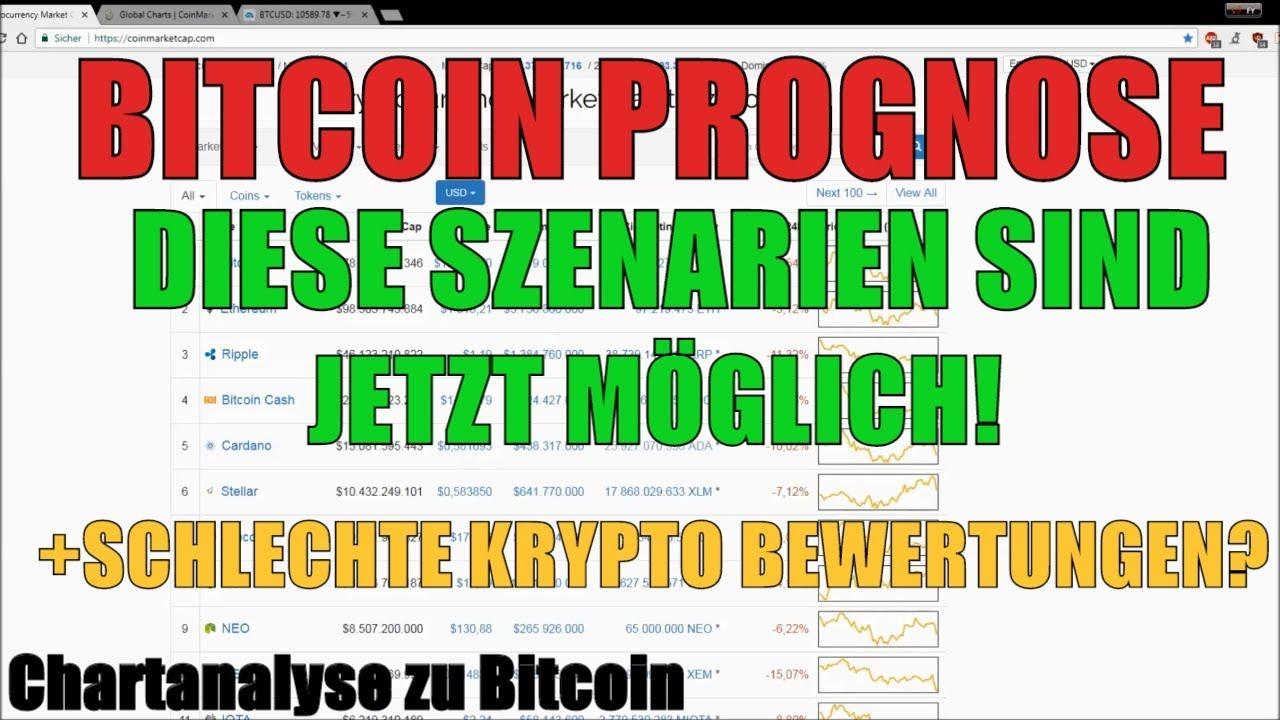 Prognose Bitcoin