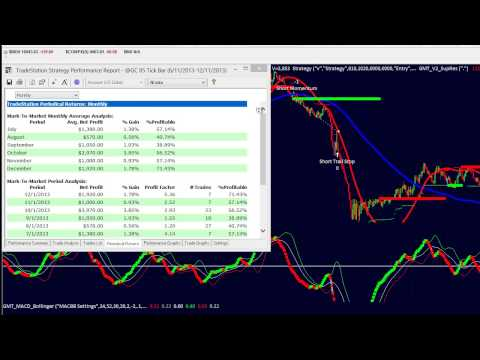Trading Gold Futures Producing Great Profit