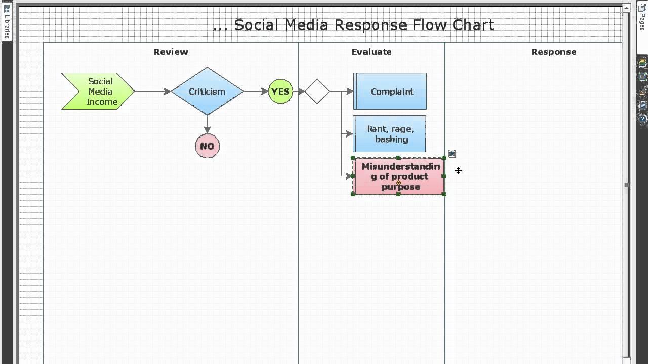 how to create a social media flowchart youtube