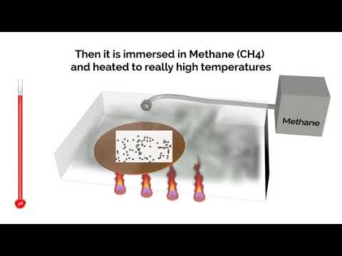 The Making Of Graphene