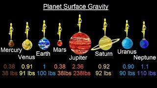 Astronomy - Ch. 7: The Solar Sys - Comparative Planetology (20 of 33) Planet Surface Gravity