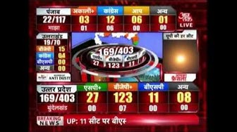 Watch The Updates On UP Election Results