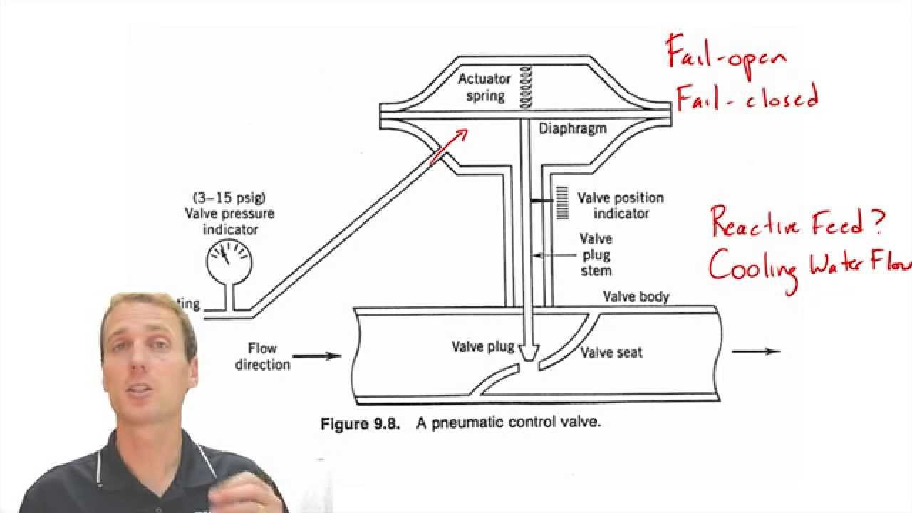 hight resolution of valve design for process control