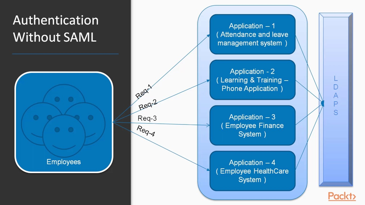 Spring Security LDAP Integration and SAML Extension : Introduction to SAML  | packtpub com