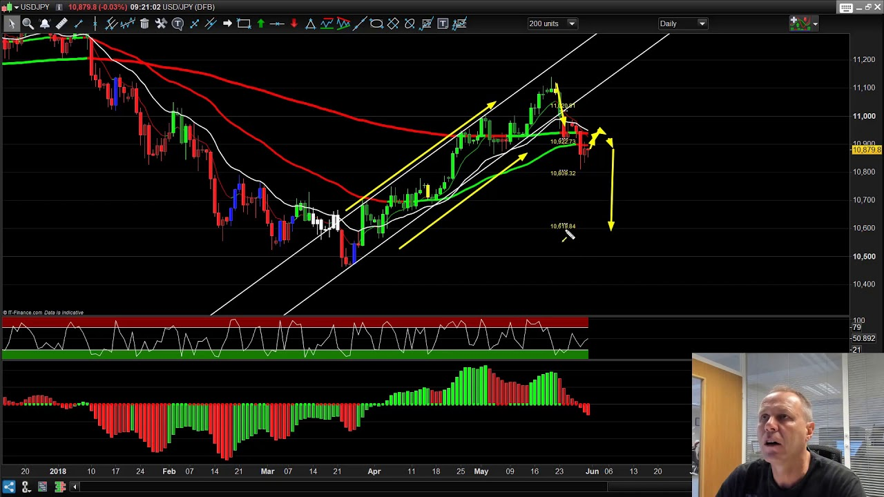 Forex trading with 100