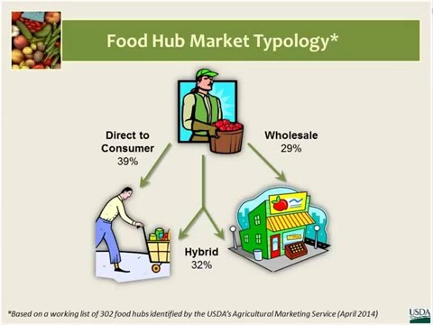 Starting a Food Hub: Introduction to Food Hubs