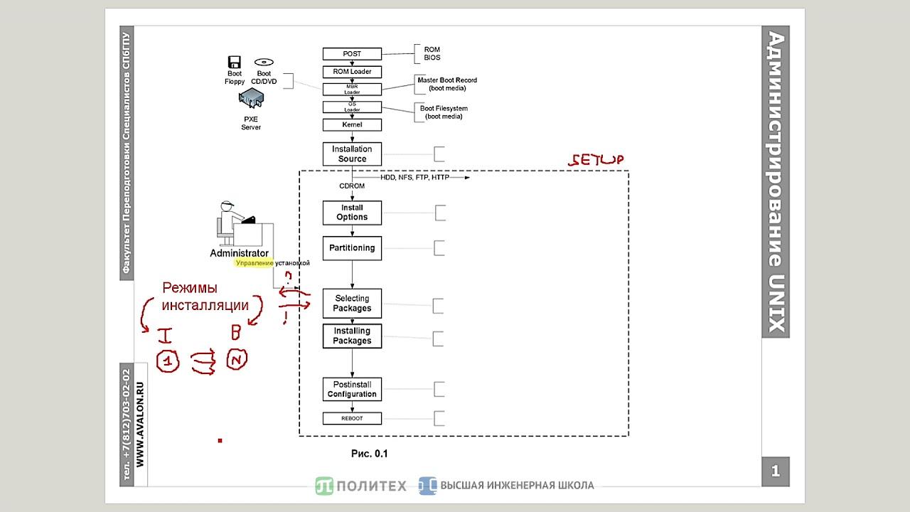 Администрирование Linux, часть 1.1: Инсталляция ОС и пакетов ПО