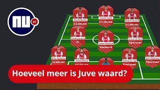 Ronaldo twee keer zo duur als Ajax: Dit kostten beide teams