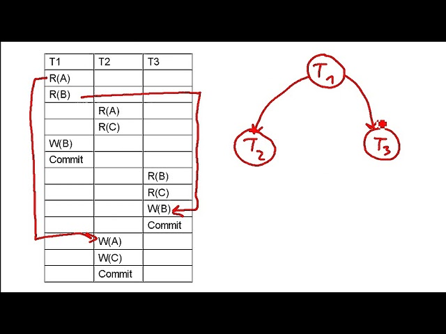 DB: How to draw a precedence graph (rules + 3 examples)