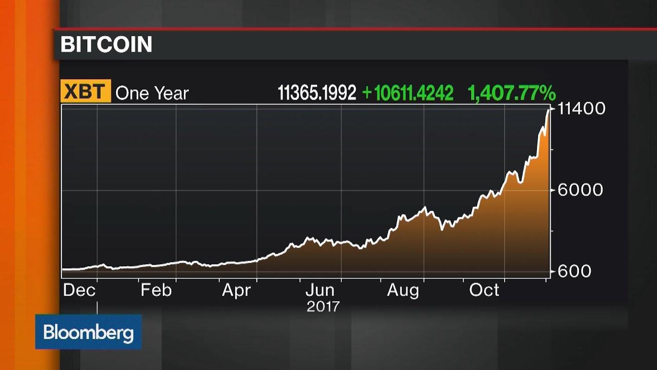 Sell bitcoinsbitcoinfivecom